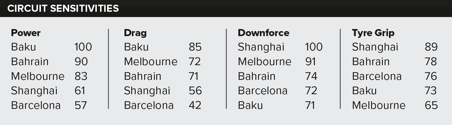 Table showing the varying circuit sensitivities on the F1 schedule so far